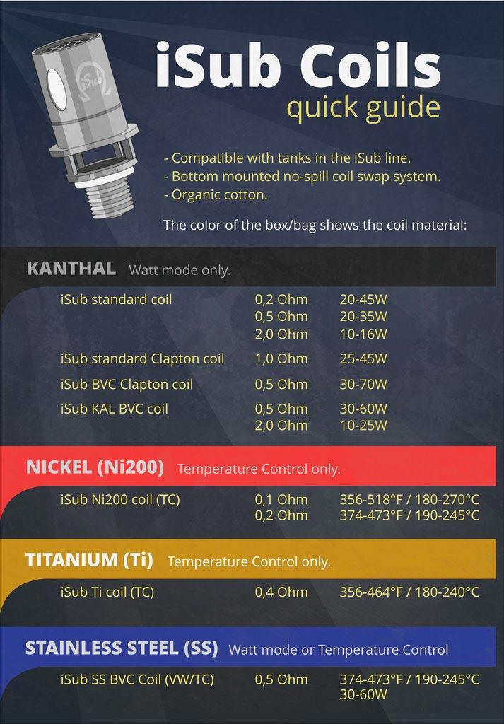 isub coil options